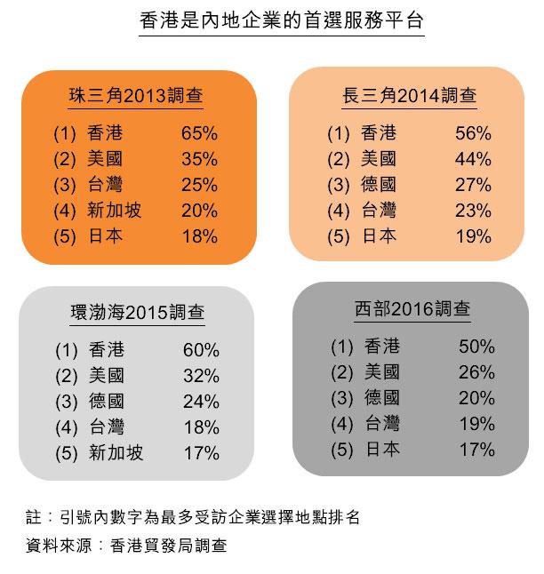 圖:香港是內地企業的首選服務平台