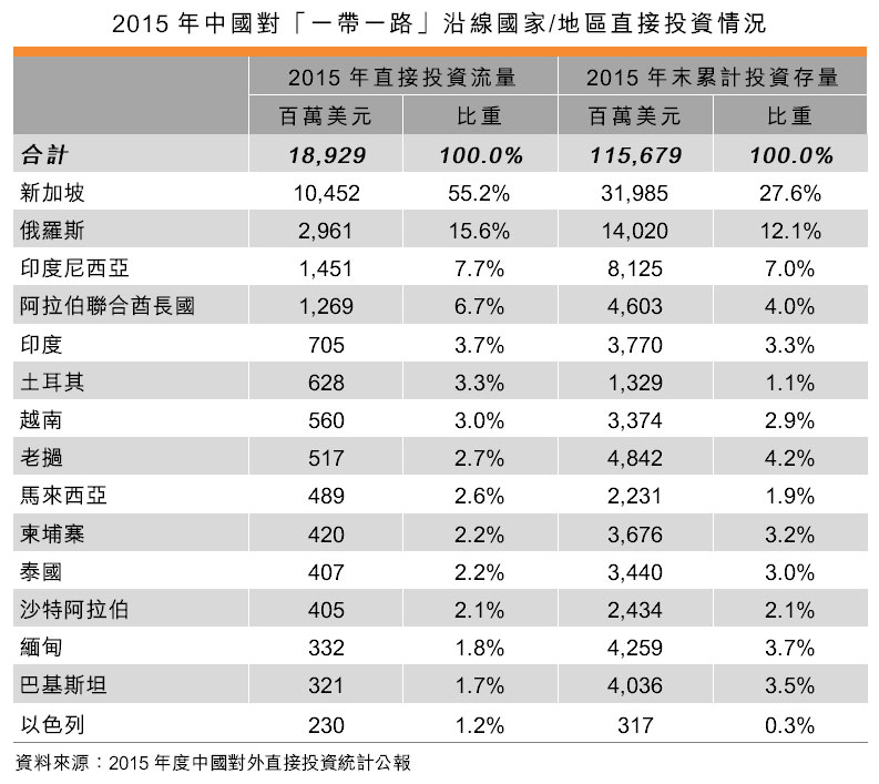表:2015年中國對「一帶一路」沿線國家_地區直接投資情況