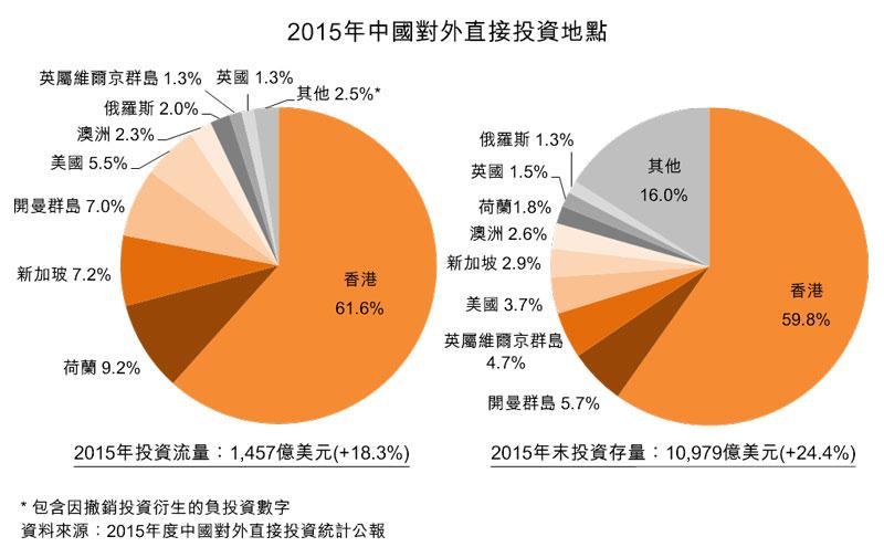 圖:2015年中國對外直接投資地點