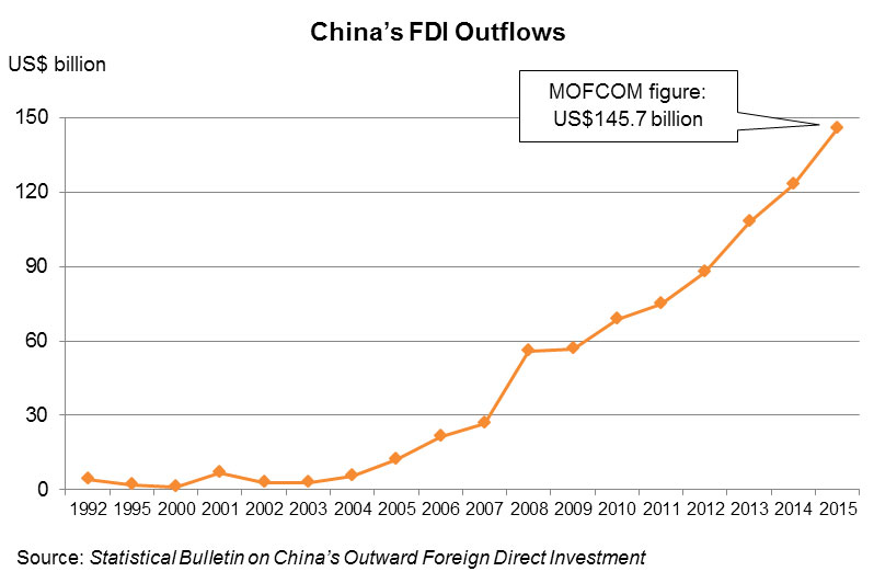 Chart: China's FDI Outflows