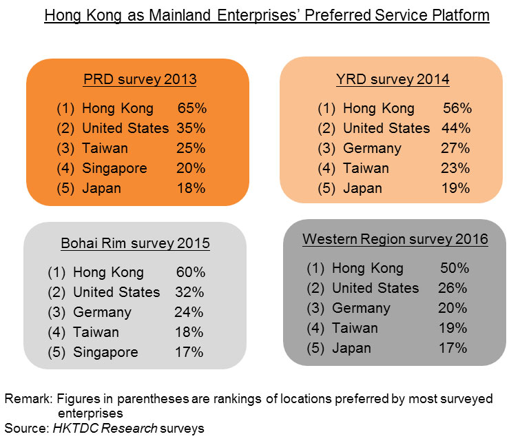 Chart: Hong Kong as Mainland Enterprises' Preferred Service Platform
