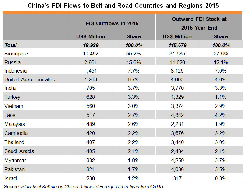 Table: China's FDI Flows to Belt and Road Countries and Regions 2015