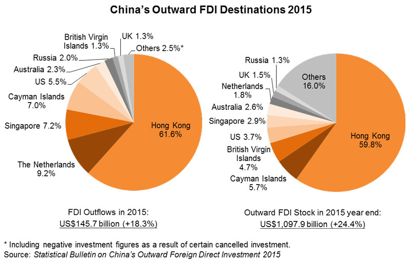 Chart: China's Outward FDI Destinations 2015