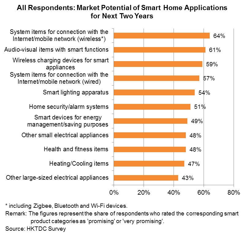 Chart: All Respondents: Market Potential of Smart Home Applications for Next Two Years