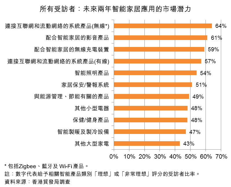圖:所有受訪者:未來兩年智能家居應用的市場潛力