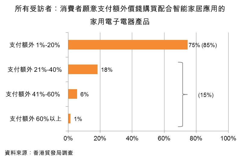 圖:所有受訪者:消費者願意支付額外價錢購買配合智能家居應用的家用電子電器產品