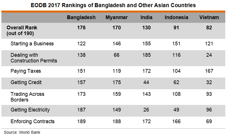 Production in Bangladesh: Recent Development and