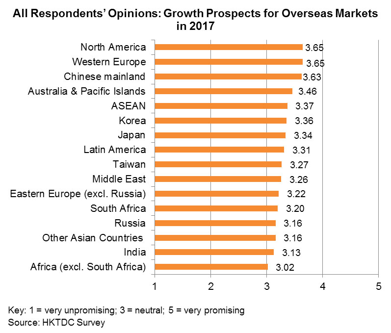 Chart: All Respondents' Opinions: Growth Prospects for Overseas Markets in 2017