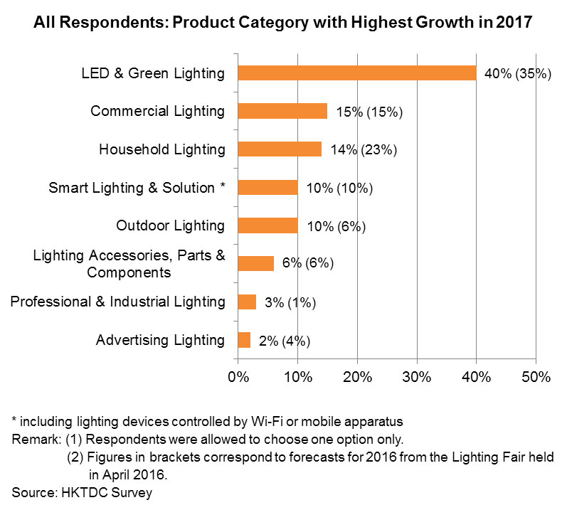 Chart: All Respondents: Product Category with Highest Growth in 2017