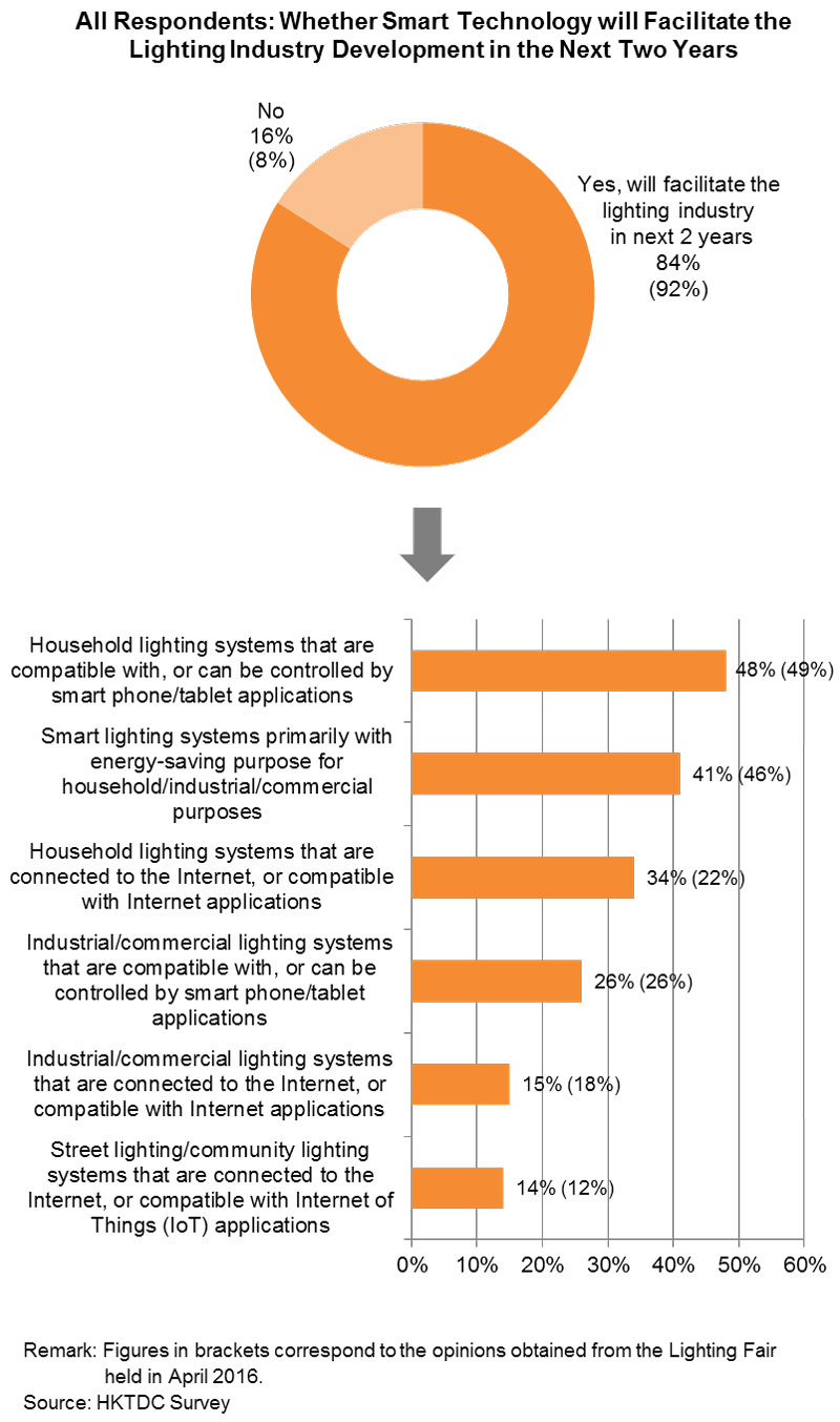 Chart: All Respondents: Whether Smart Technology will Facilitate the Lighting Industry Development