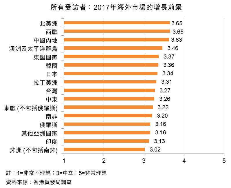 圖:所有受訪者:2017年海外市場的增長前景