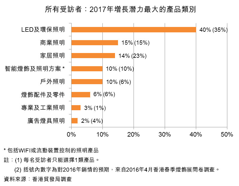 圖:所有受訪者:2017年增長潛力最大的產品類別