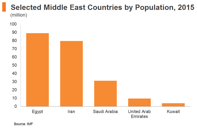 Chart: Selected Middle East Countries by Population, 2015