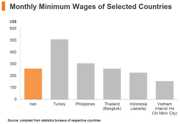 Chart: Monthly Minimum Wages of Selected Countries