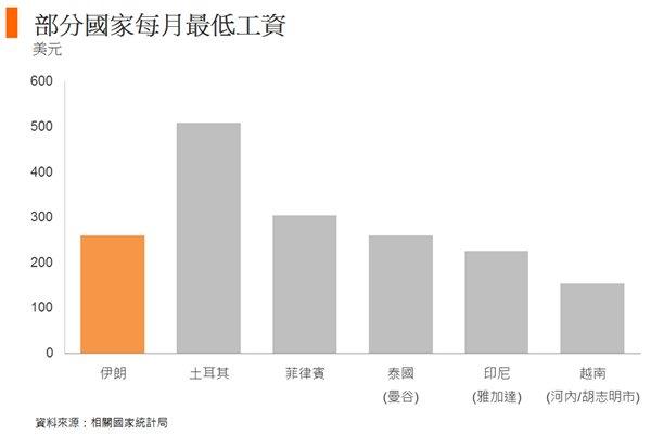 图: 部分国家每月最低工资