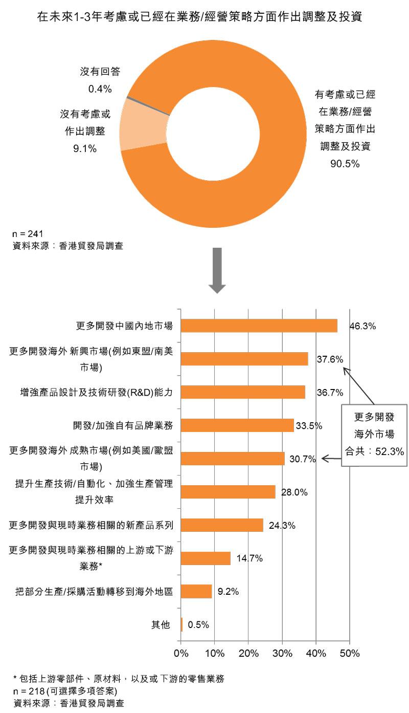 圖:在未來1-3年考慮或已經在業務_經營策略方面作出調整及投資