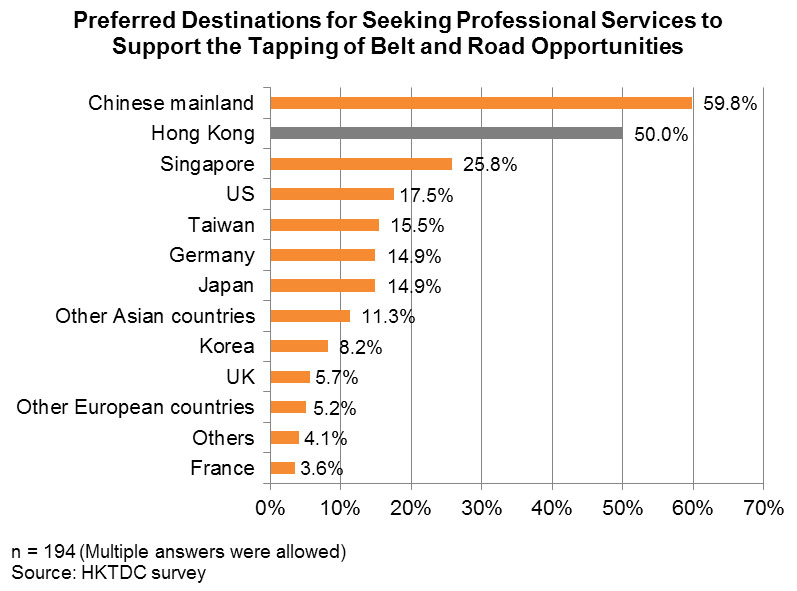 Chart:Preferred Destinations for Seeking Professional Services to Support the Tapping of Belt & Road