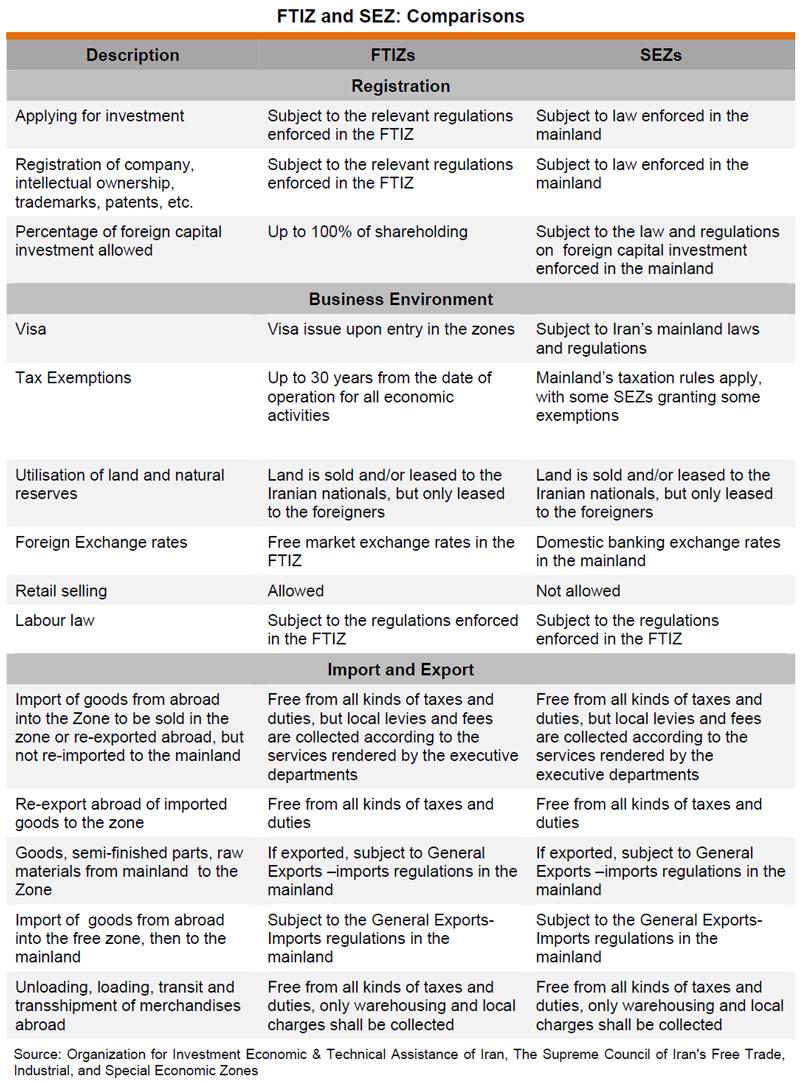 Table: FTIZ and SEZ: Comparisons