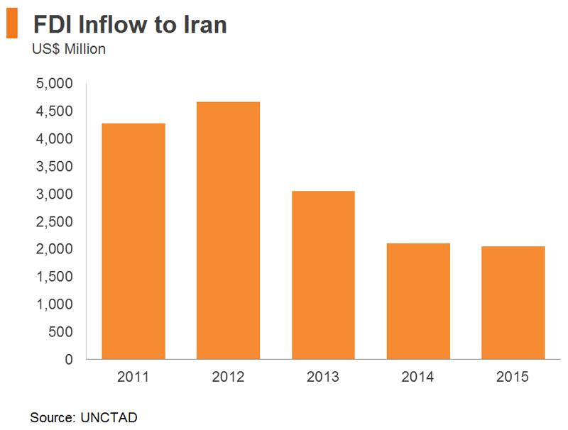 Chart: FDI Inflow to Iran