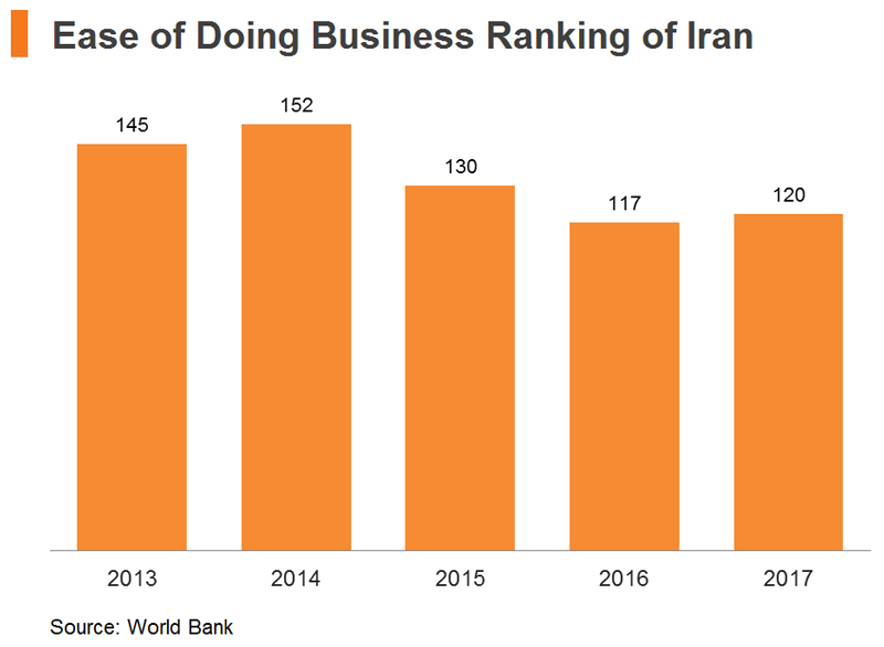 Chart: Ease of Doing Business Ranking of Iran
