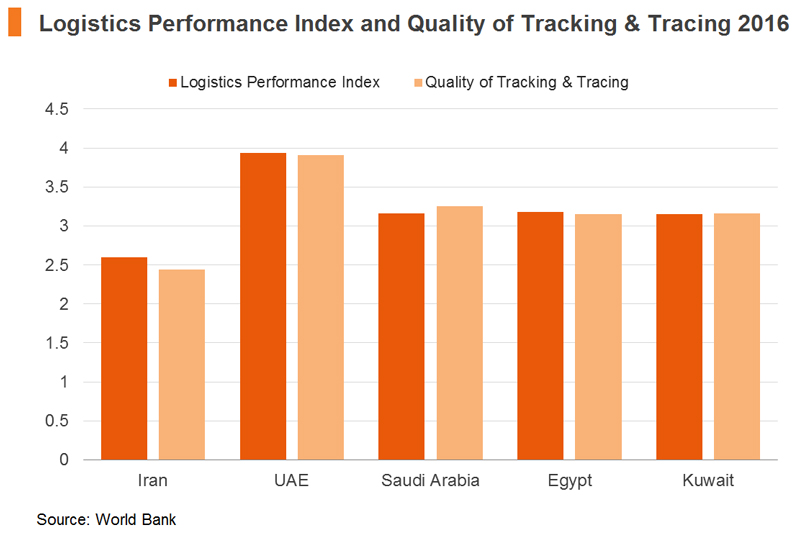 Chart: Logistics Performance Index and Quality of Tracking & Tracing 2016