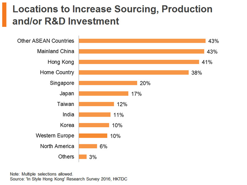 Chart: Locations to Increase Sourcing, Production and or R&D Investment