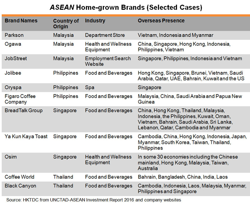Table: ASEAN Home-grown Brands (Selected Cases)
