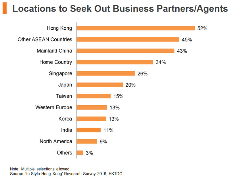 Chart: Locations to Seek Out Business Partners Agents