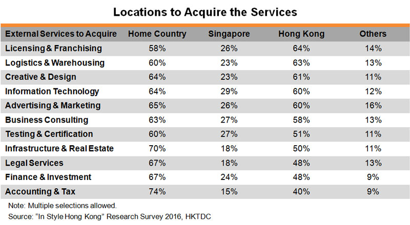 Table: Locations to Acquire the Services