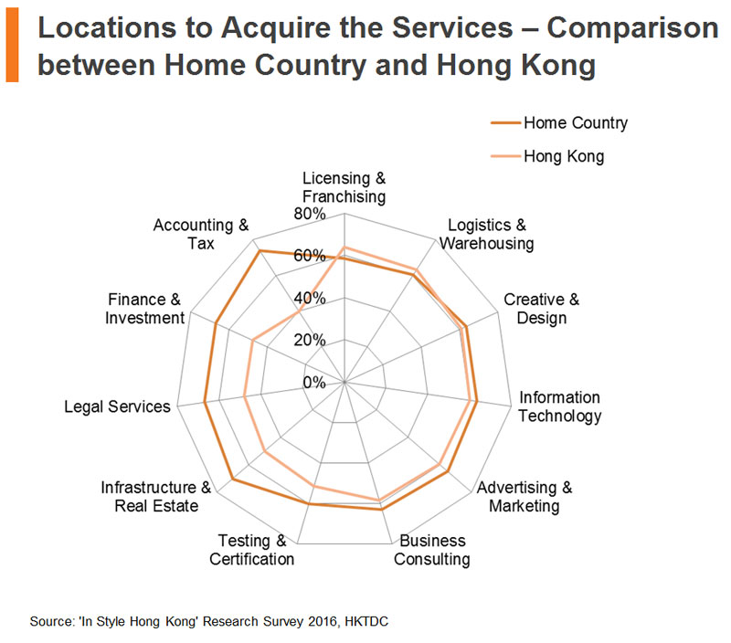 Chart: Locations to Acquire the Services