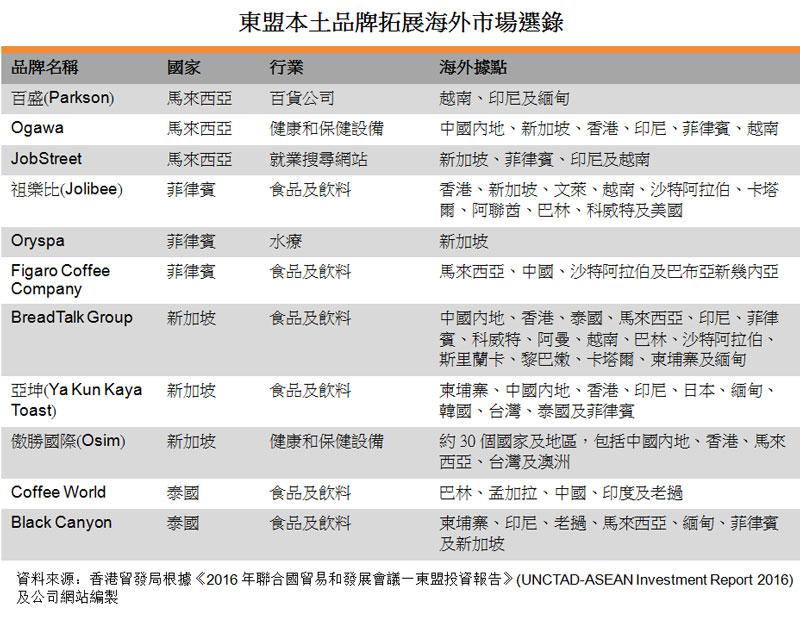 表:东盟本土品牌拓展海外市场选录