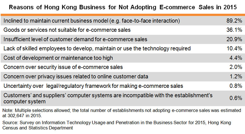 Table: Reasons of Hong Kong Business for Not Adopting E-commerce Sales in 2015