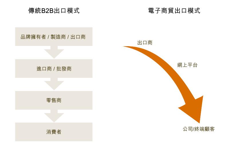 图:传统B2B出口模式与电子商贸出口模式