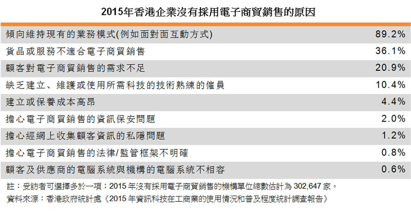 表:2015年香港企业没有采用电子商贸销售的原因