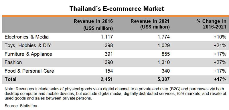 ASEAN in Focus: The Thai Consumer Market | HKTDC