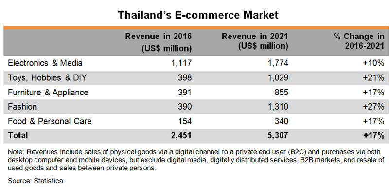 Table: Thailand E-commerce Market