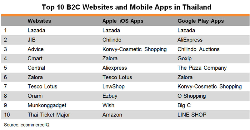 Table: Top 10 B2C Websites and Mobile Apps in Thailand