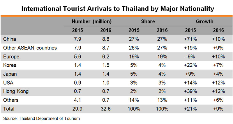 Table: International Tourist Arrivals to Thailand by Major Nationality