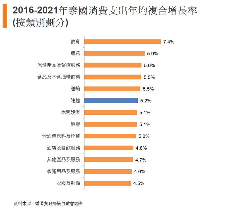 圖:2016-2021年泰國消費支出年均複合增長率(按類別劃分)