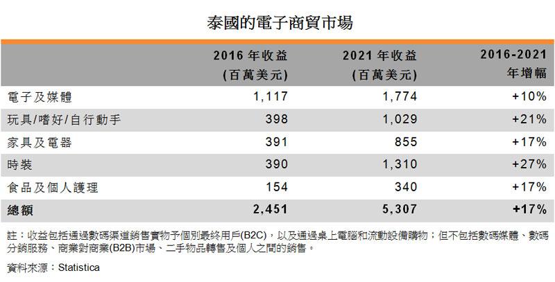 表:泰國的電子商貿市場