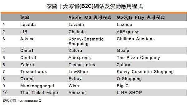 表:泰國十大零售(B2C)網站及流動應用程式