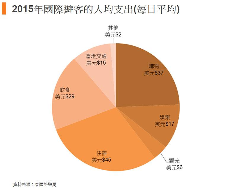 圖:2015年國際遊客的人均支出(每日平均)