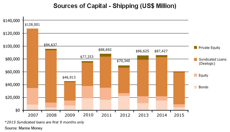 Chart: Source of Capital - Shiipping