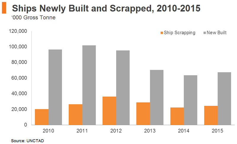 Chart: Ships Newly Built and Scrapped, 2010-2015