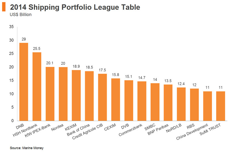 Chart: 2014 Shipping Portfolio League Table