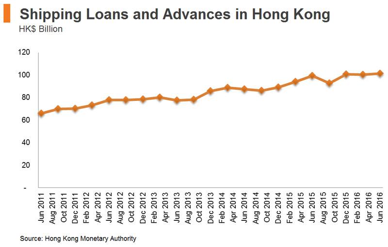 Chart: Shipping Loans and Advances in Hong Kong