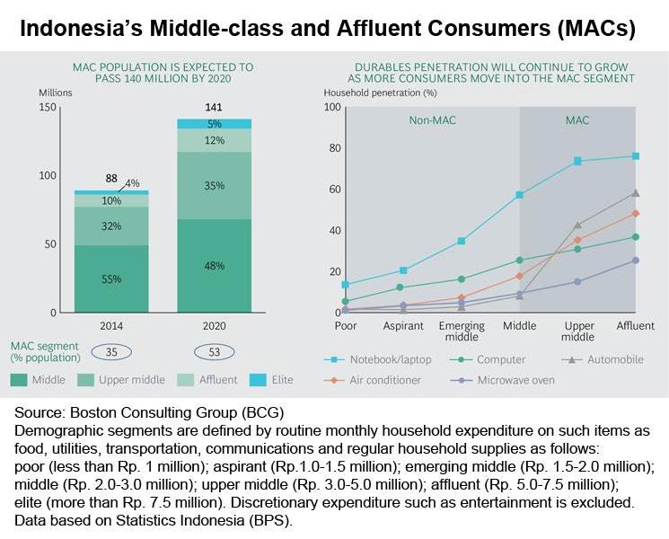 Chart: Indonesia middle-class and affluent consumers (MACs)