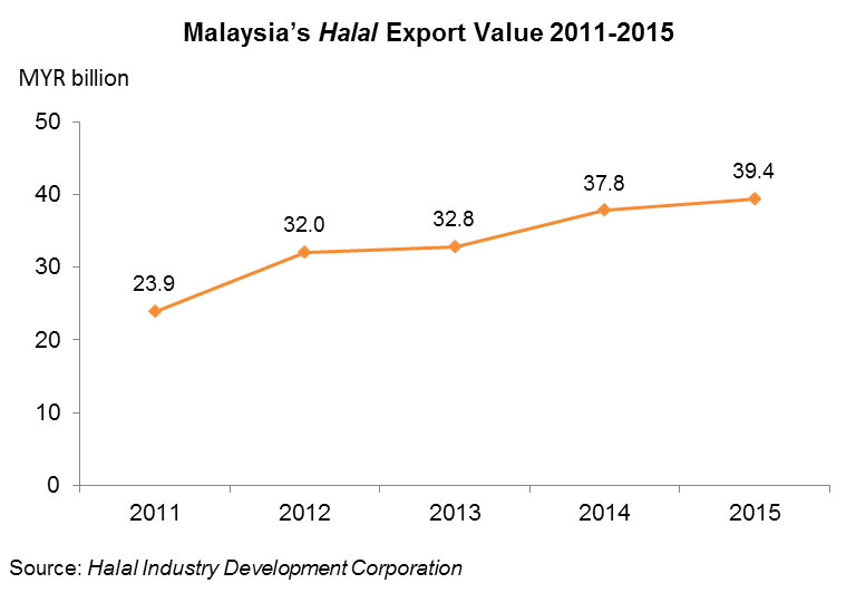 Chart: Malaysia's Halal Export Value 2011-2015