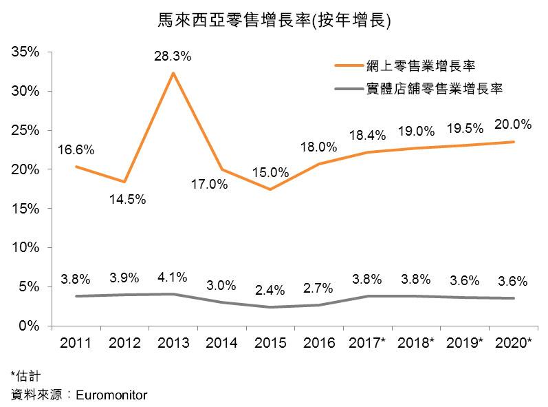 图:马来西亚零售增长率(按年增长)
