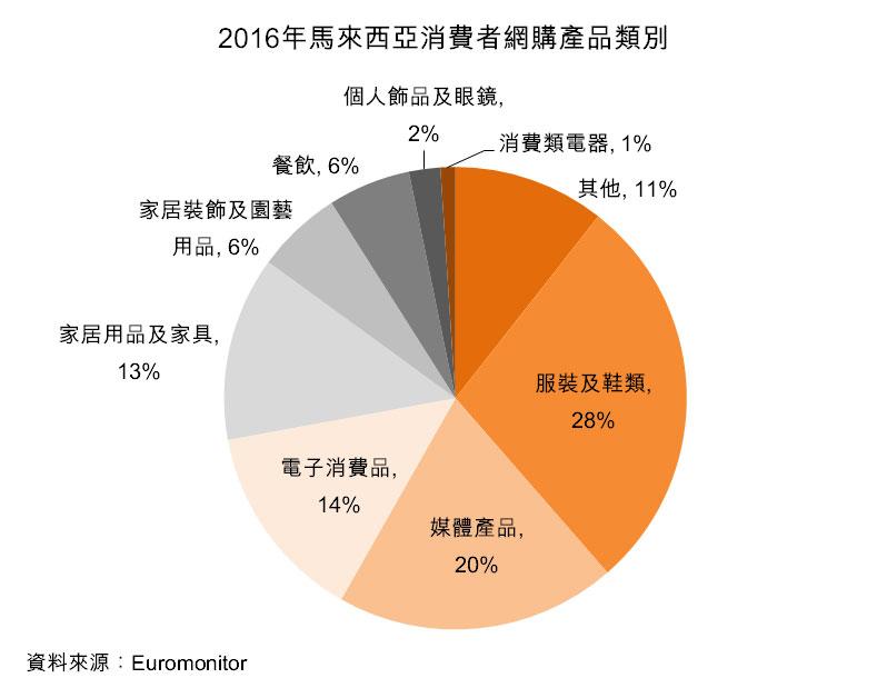 图:2016年马来西亚消费者网购产品类别